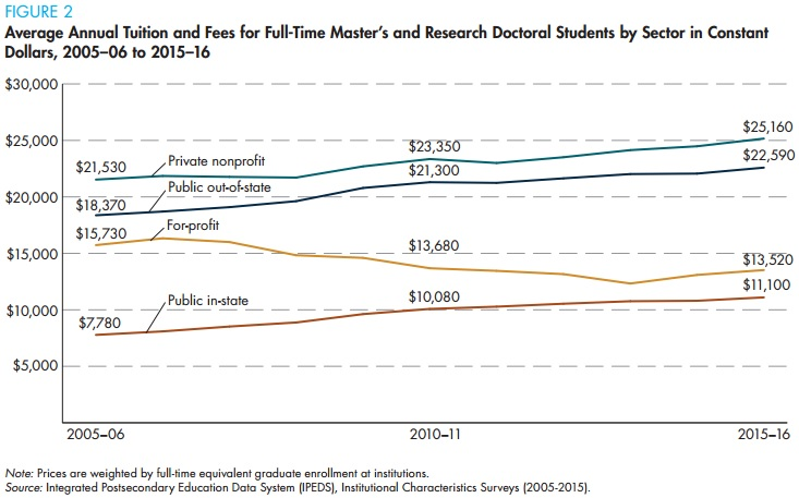 Chart: Average Annual Tuition and Fees for Full-Time Master's and Research Doctoral Students by Sector in Constant Dollars, 2005-06 to 2015-16