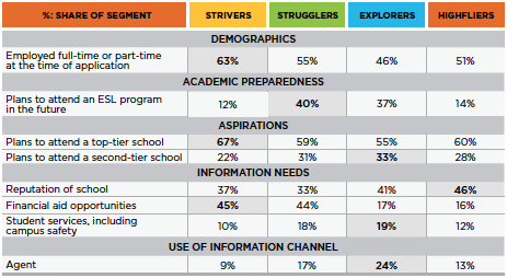 differences in profile and information seeking habits of international students - International Student Recruiter