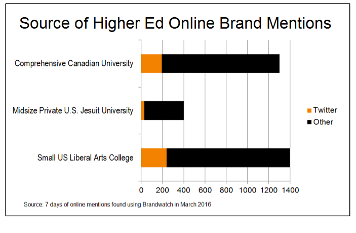 Source of Higher Ed Online Brand Mentions