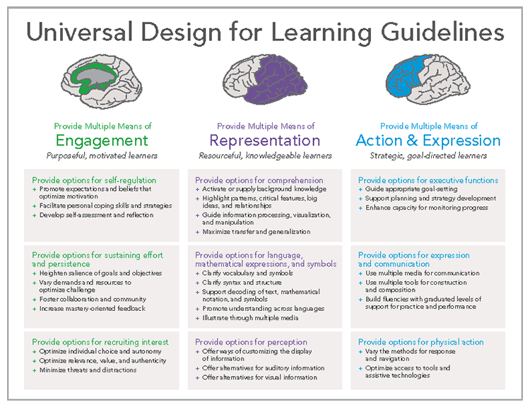 Definition Of Classroom Design ~ Universal design for learning arrives on campus with
