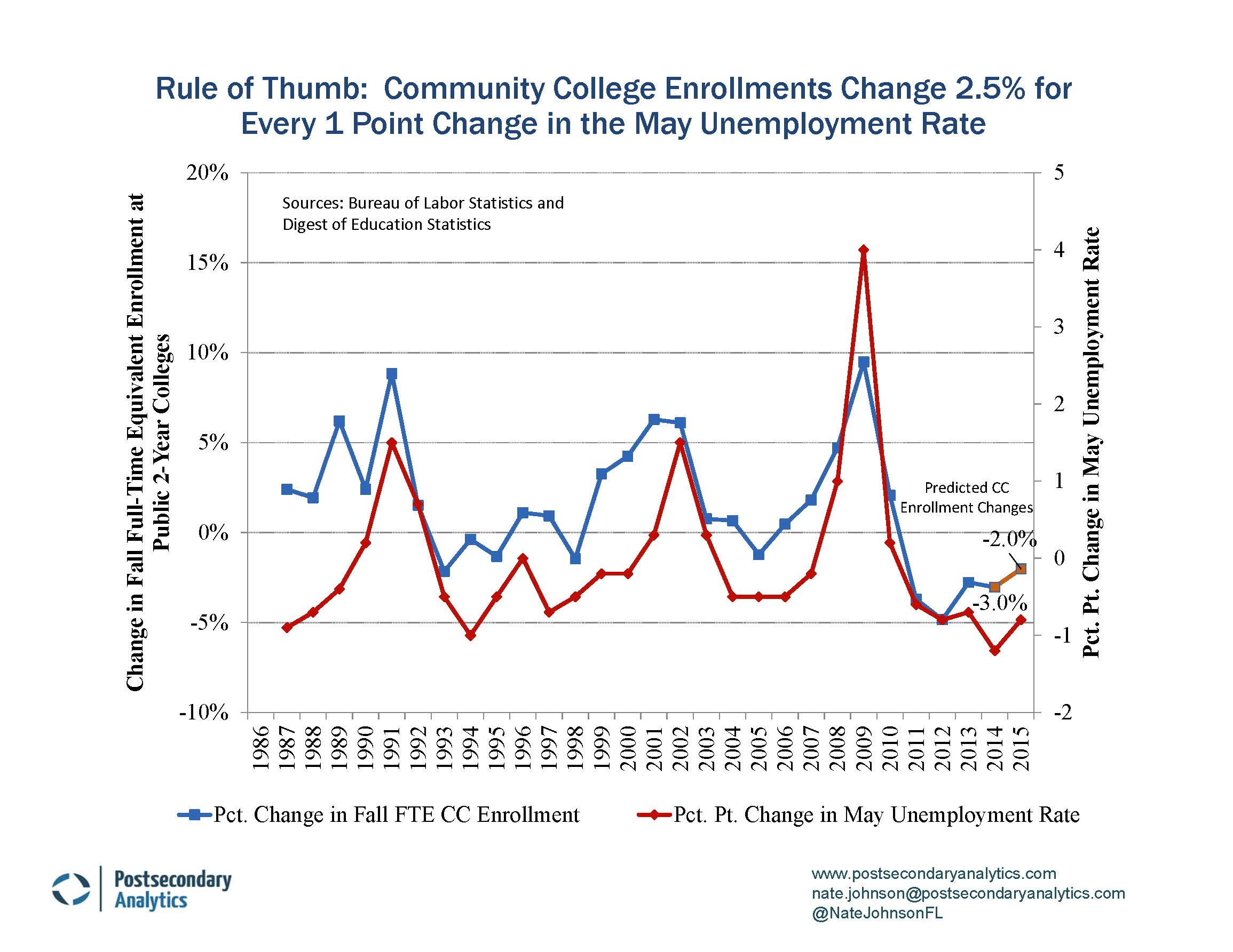 the unemployment rate community college enrollments and tough for every 1 percentage point change in the unemployment rate from to community colleges can expect a 2 5 percent change up or down in fall