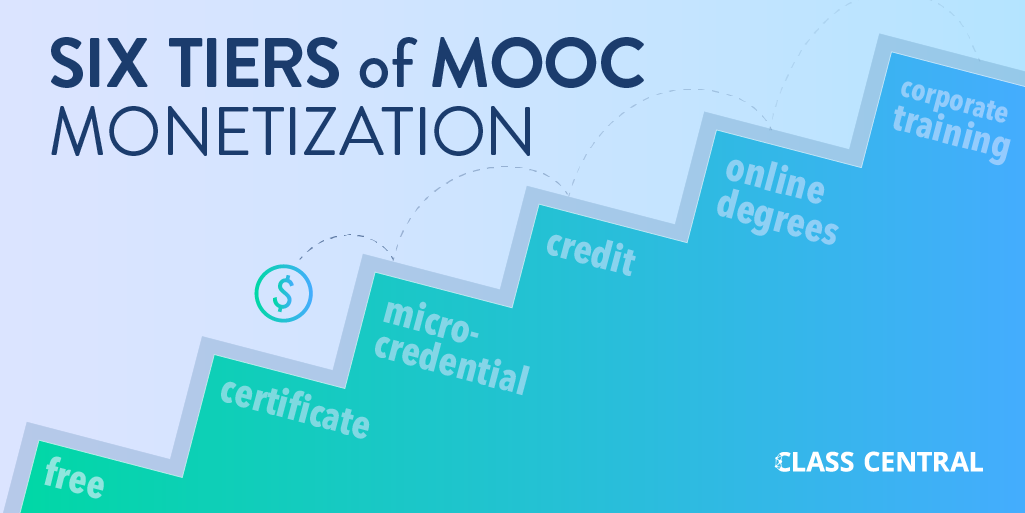 Graphic: Six Tiers of MOOC Monetization. Tiers are: free, certificate, microcredential, credit, online degrees and corporate training.