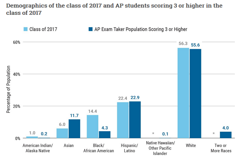 Bar chart: Demographics of the Class of 2017 and AP students scoring 3 or higher in the Class of 2017. Chart shows 1 percent of Class of 2017 were American Indian/Alaska Native, and 0.2 percent of those scoring 3 or higher were American Indian/Alaska Native. 6 percent of Class of 2017 were Asian, and 11.7 percent of those scoring 3 or higher were Asian. 14.4 percent of Class of 2017 were black or African-American, and 4.3 percent of those scoring 3 or higher were black or African-American. 14.4 percent of Class of 2017 were black or African-American, and 4.3 percent of those scoring 3 or higher were black or African-American. The percentage of the Class of 2017 who identified as Native Hawaiian/other Pacific Islander was not statistically significant; 0.1 percent of Native Hawaiian/other Pacific Islander students scored 3 or higher. 56.3 percent of Class of 2017 were white, and 55.6 percent of those scoring 3 or higher were white. The percentage of the Class of 2017 who identified as two or more races was not statistically significant; 4 percent of those reporting two or more races scored 3 or higher.