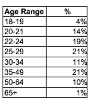 Table shows age distribution of Berklee Online students: 4 percent are 18 to 19; 14 percent are 20 to 21; 19 percent are 22 to 24; 21 percent are 25 to 29; 11 percent are 30 to 34; 21 percent are 35 to 49; 10 percent are 50 to 64; and 1 percent are 65 or over.