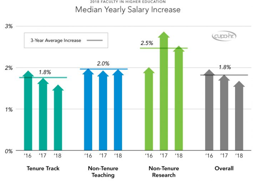 Bar chart shows median yearly salary increases for 2016 through 2018, broken down into categories: tenure track, non-tenure teaching, non-tenure research and overall.