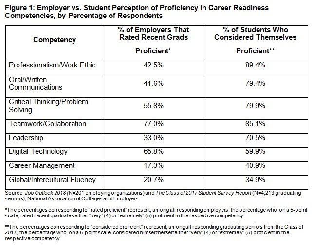 "Figure 1: Employer vs. student perception of proficiency in career readiness competencies, by percentage of respondents. On professionalism/work ethic, 42.5 percent of employers rated recent grads proficient, while 89.4 percent of students considered themselves proficient. On oral/written communications, 41.6 percent of employers rated recent grads proficient, while 79.4 percent of students considered themselves proficient. On critical thinking/problem solving, 55.8 percent of employers rated recent grads proficient, while 79.9 percent of students considered themselves proficient. On teamwork/collaboration, 77 percent of employers rated recent grads proficient, while 85.1 percent of students considered themselves proficient. On leadership, 33 percent of employers rated recent grads proficient, while 70.5 percent of students considered themselves proficient. On digital technology, 65.8 percent of employers rated recent grads proficient, while 59.9 percent of students considered themselves proficient. On career management, 17.3 percent of employers rated recent grads proficient, while 40.9 percent of students considered themselves proficient. On global/intercultural fluency, 20.7 percent of employers rated recent grads proficient, while 34.9 percent of students considered themselves proficient. Source: Job Outlook 2018 (N=201 employing organizations) and The Class of 2017 Student Survey Report (N=4,213 graduating seniors), National Association of Colleges and Employers. The percentages corresponding to ""rated proficient"" represent, among all responding employers, the percentage who, on a five-point scale, rated recent graduates ""very"" (4) or ""extremely"" (5) proficient in the respective competency. The percentages corresponding to ""considered proficient"" represent, among all graduating seniors from the Class of 2017, the percentage who, on a five-point scale, considered himself/herself either ""very"" (4) or ""extremely"" (5) proficient in the respective competency."