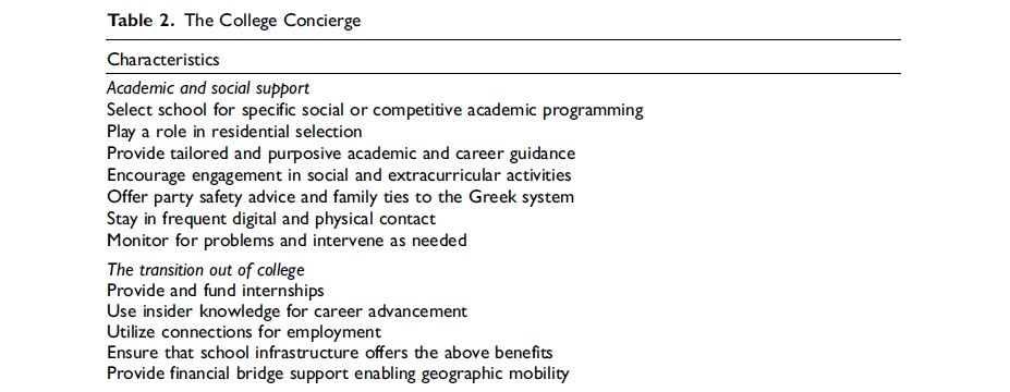 "Characteristics of the ""college concierge"": parents are offering academic and social support, selecting an institution for social or competitive academic programming, playing a role in where students live, providing tailored and purposive academic and career guidance, encouraging engagement in social and extracurricular activities, offering party safety advice and family ties to the Greek system, staying in frequent digital and physical contact."