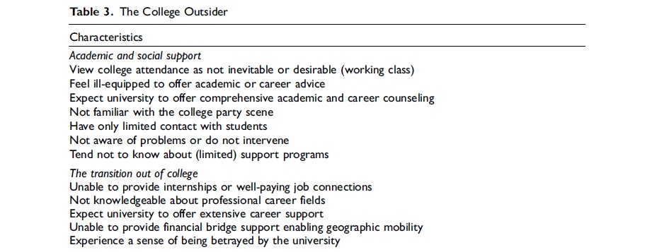 "Characteristics of the ""college outsider"": parents are viewing college attendance as not inevitable or desirable, not feeling equipped to offer academic or career advice, expecting the university to offer comprehensive academic and career counseling, not being familiar with the college party scene, having limited contact with their students, not being aware of problems or not intervening, and not knowing about support programs."