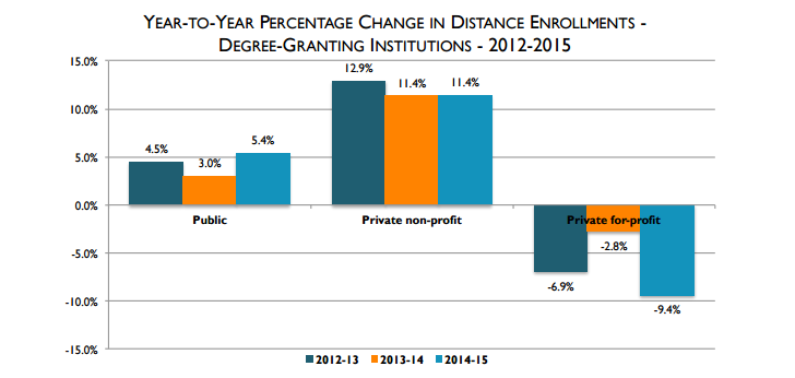 Report finds growth but volatility in online education market