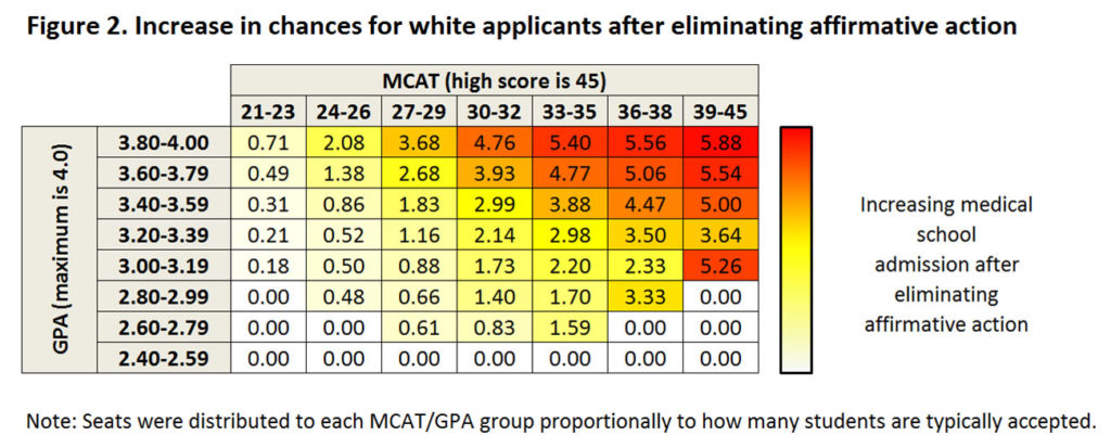 Figure 2: Increase in chances for white applicants after eliminating affirmative action. Grid shows an increase in medical school admission after eliminating affirmative action for those with the highest MCAT score and GPA, but also for those with GPA in the middle of the range (3.0-3.19) and a high MCAT score. Note: Seats were distributed to each MCAT/GPA group proportionally to how many students are typically accepted.