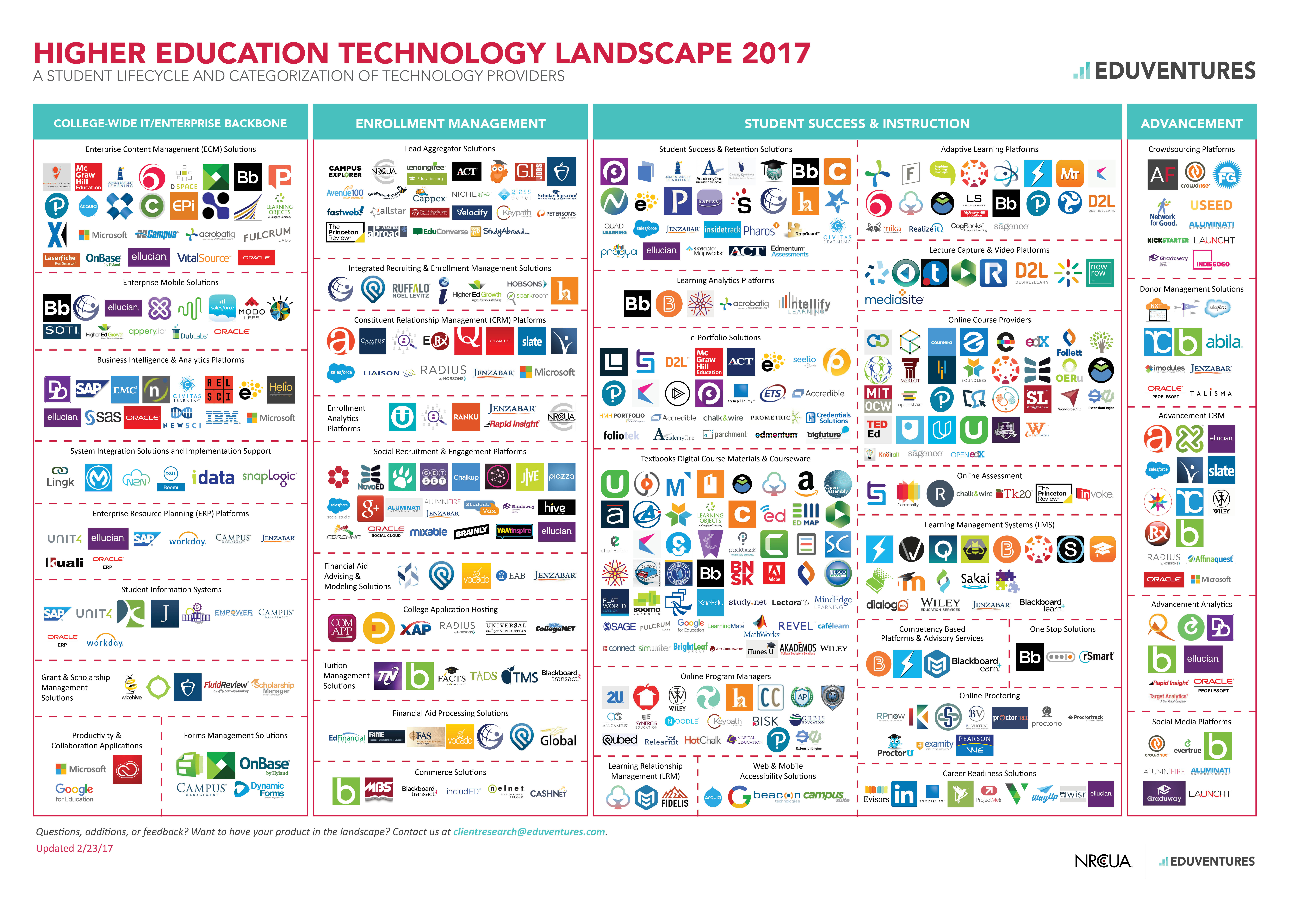 Technology Management Image: The Ed Tech Landscape In 2017