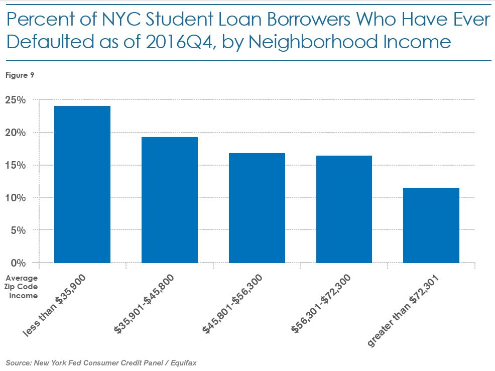 Figure 9: Percent of NYC Student Loan Borrowers Who Have Ever Defaulted as of Fourth Quarter 2016, by Neighborhood Income. For zip code with average income less than $35,900, roughly 24 percent. For zip code with average income of $35,901 to $45,800, roughly 19 percent. For zip code with average income of $45,801 to $56,300, roughly 16 percent. For zip code with average income of $56,301 to $72,300, roughly 16 percent. For zip code with average income greater than $72,301, roughly 11 percent. Source: New York Fed Consumer Credit Panel/Equifax