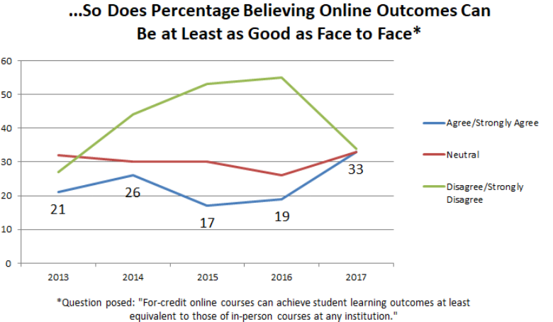 "…So does the percentage believing online outcomes can be at least as good as face-to-face. Question posed: For-credit online courses can achieve student learning outcomes at least equivalent to those of in-person courses at any institution. Line graph shows those who agreed or strongly agreed at 21 percent in 2013, dropping to 17 percent in 2015 before rising to 33 percent in 2017. Those who were neutral held more or less static, at 31 percent in 2013 and 33 percent in 2017. Those who replied ""disagree/strongly disagree"" were at about 28 percent in 2013, rising to 55 percent in 2016 before dropping to 33 percent in 2017."