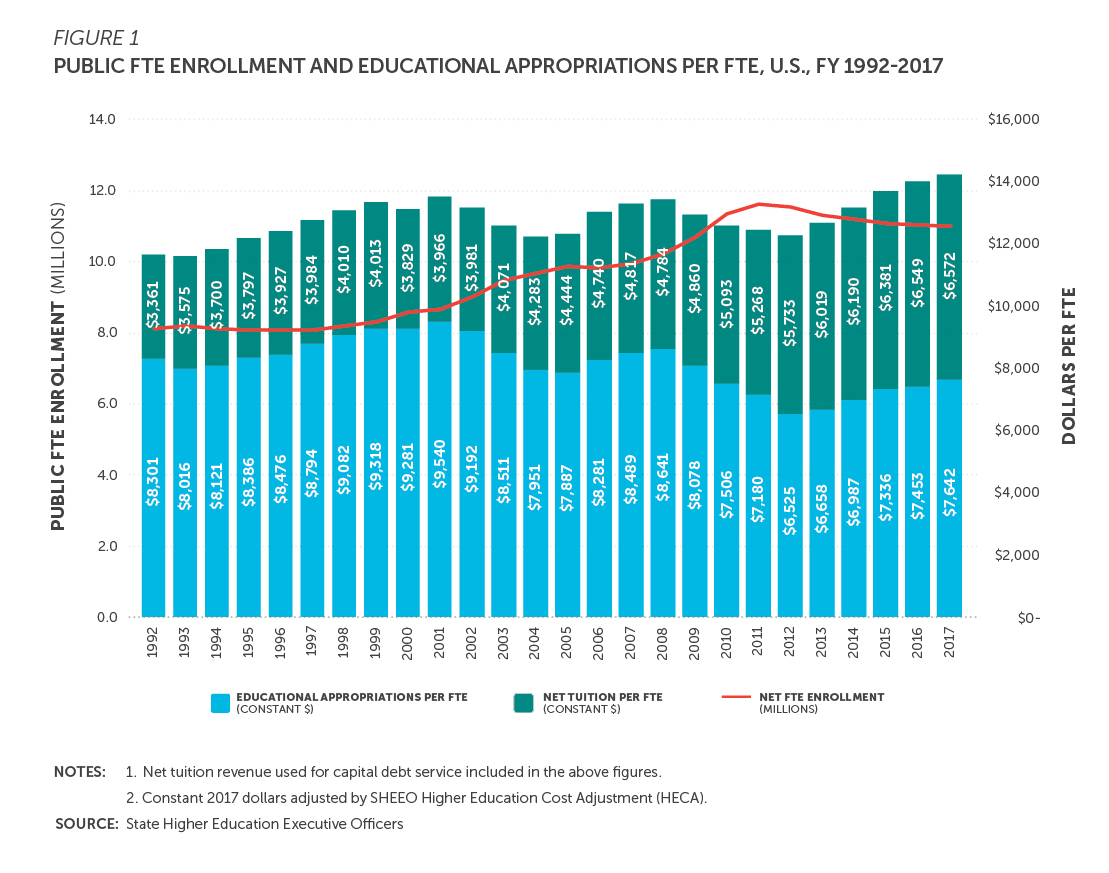 Bar chart, public full-time-equivalent enrollment and educational appropriations per full-time equivalent, U.S., fiscal years 1992 to 2017.