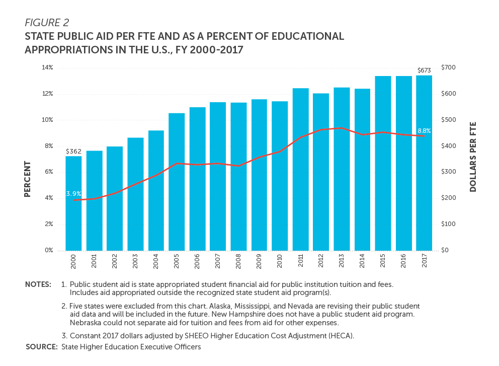 Bar chart: state public aid per full-time equivalent and as a percent of educational appropriations in the U.S., fiscal years 2000 to 2017.