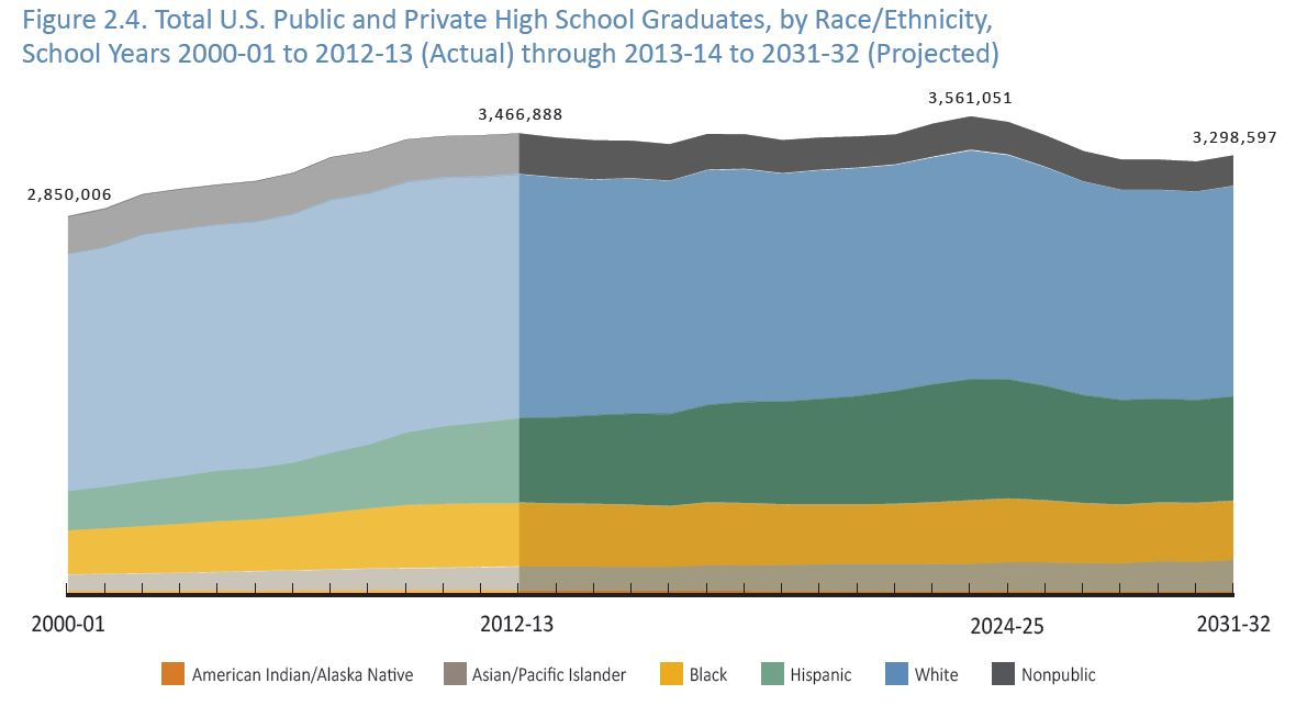 high school graduates to drop in number and be increasingly diverse