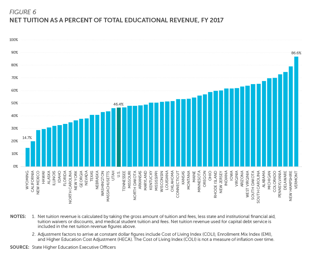 Bar chart, Net Tuition as a Percent of Total Educational Revenue, Fiscal Year 2017, shows the U.S. average in the bottom third of all 50 states with 46.4 percent. Vermont is the highest, with 86.6 percent, and Wyoming is the lowest, with 14.7 percent.
