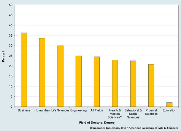 New analysis shows gaps between humanities Ph.D.s and others with ...