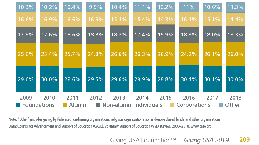 Donations to colleges are up, but number of donors is down