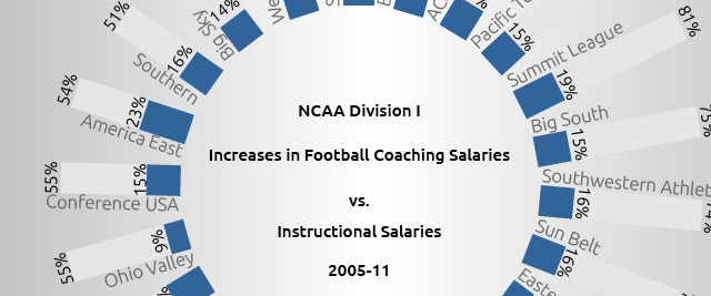 Coaching Salaries Rising Up To 10 Times Faster Than Instructional
