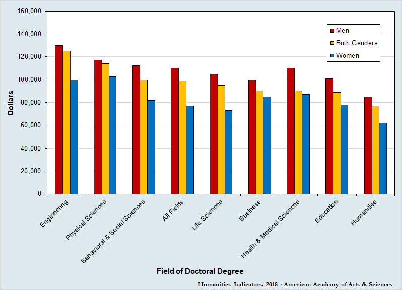 Annual Earnings Among New Ph.D. Recipients