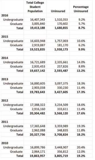 Chart shows total college student population from 2010 to 2016, starting at about 19.9 million and ending at 19.4 million, breaks down the numbers between undergraduate and graduate, and compares the total number of uninsured and the percentage uninsured: 3.8 million and 19.2 percent in 2010 and 1.7 million and 8.7 percent in 2016.
