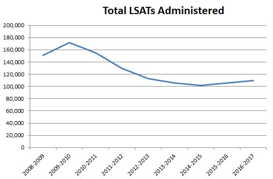 Line graph: Total LSATs administered. Graph begins in 2008-09 with about 150,000 tests administered, rising to a peak of 170,000 in 2009-10 before declining steadily until 2014-15, then modestly rising again to about 110,000 in 2016-17.