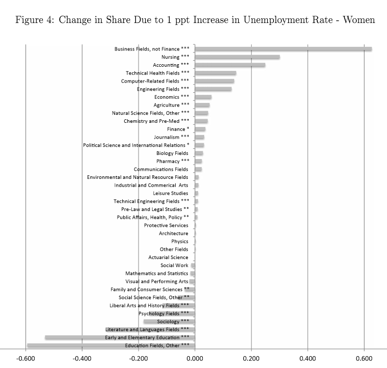 study documents how shifts in unemployment rates lead to shifts in