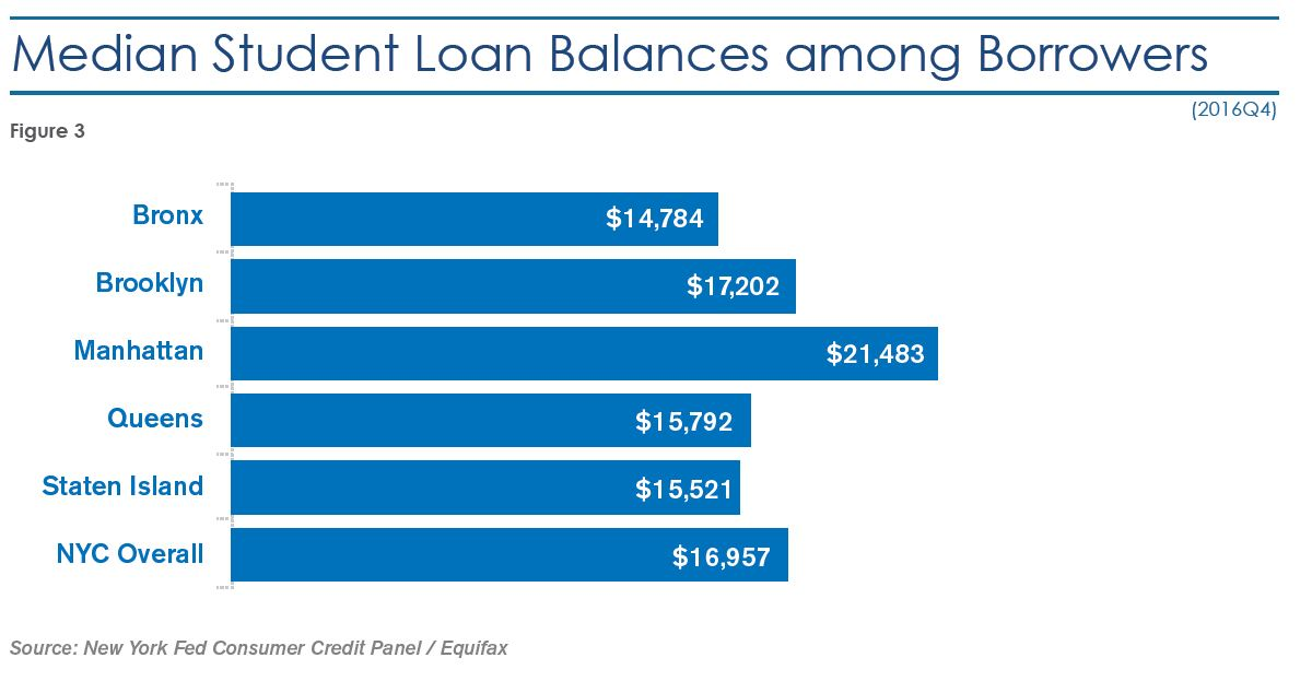 Figure 3: Median Student Loan Balances Among Borrowers, fourth quarter 2016. Bronx: $14,784. Brooklyn: $17,202. Manhattan: $21,483. Queens: $15,792. Staten Island: $15,521. New York City overall: $16,957. Source: New York Fed Consumer Credit Panel/Equifax