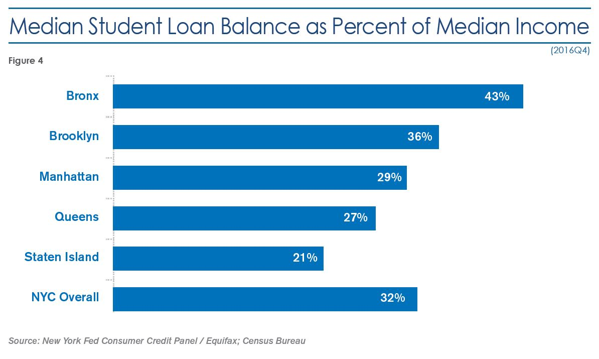 Figure 4: Median Student Loan Balance as Percent of Median Income, fourth quarter 2016. Bronx: 43 percent. Brooklyn: 36 percent. Manhattan: 29 percent. Queens: 27 percent. Staten Island: 21 percent. New York City overall: 32 percent. Source: New York Fed Consumer Credit Panel/Equifax; Census Bureau