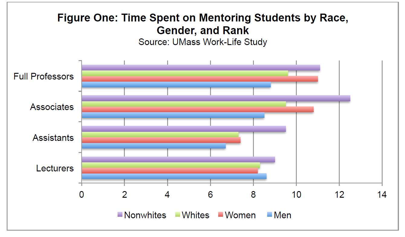 how midcareer faculty members can time for mentoring essay the chart above shows that faculty members at our institution spend more time mentoring and advising students as they move up in rank although lecturers