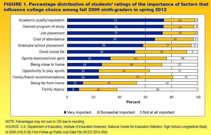 More Play Or More Academics For >> New Federal Data Show What High School Students Seek In A College
