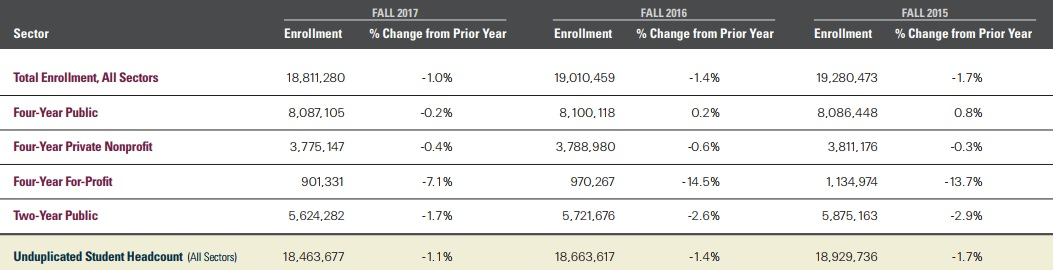 Total enrollment, all sectors, fall 2015: 19,280,473. Change from prior year: -1.7 percent. Fall 2016: 19,010,459. Change from prior year: -1.4 percent. Fall 2017: 18,811,280. Change from prior year: -1.0 percent. At four-year public institutions, fall 2015: 8,086,448. Change from prior year: 0.8 percent. Fall 2016: 8,100,118. Change from prior year: 0.2 percent. Fall 2017: 8,087,105. Change from prior year: -0.2 percent. At four-year private nonprofit institutions, fall 2015: 3,811,176. Change from prior year: -0.3 percent. Fall 2016: 3,788,980. Change from prior year: -0.6 percent. Fall 2017: 3,775,147. Change from prior year: -0.4 percent. At four-year for-profit institutions, fall 2015: 1,134,974. Change from prior year: -13.7 percent. Fall 2016: 970,267. Change from prior year: -14.5 percent. Fall 2017: 901,331. Change from prior year: -7.1 percent. At two-year public institutions, fall 2015: 5,875,163. Change from prior year: -2.9 percent. Fall 2016: 5,721,676. Change from prior year: -2.6 percent. Fall 2017: 5,624,282. Change from prior year: -1.7 percent. Unduplicated student head count, all sectors, fall 2015: 18,929,736. Change from prior year: -1.7 percent. Fall 2016: 18,663,617. Change from prior year: -1.4 percent. Fall 2017: 18,463,677. Change from prior year: -1.1 percent.