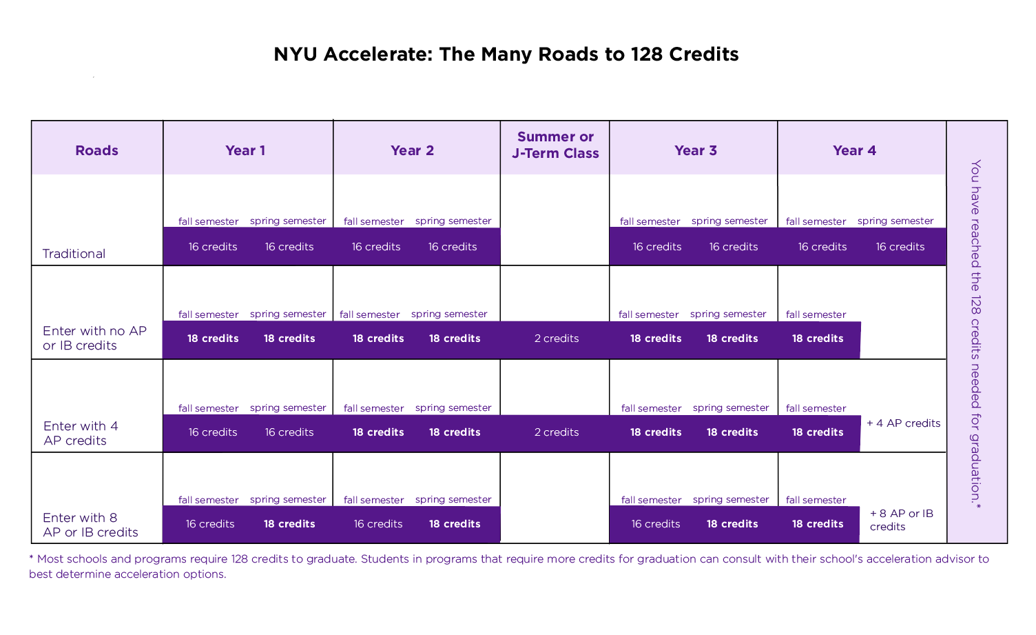 nyu application essays