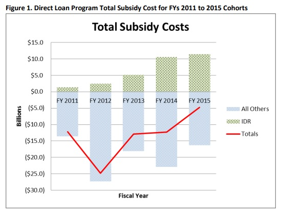 Bar chart: Figure 1. Direct loan program total subsidy cost for fiscal years 2011 to 2015 cohorts. Chart breaks down subsidies between income-driven repayment plans and all others and shows the total rising from fiscal 2012 to fiscal 2015.