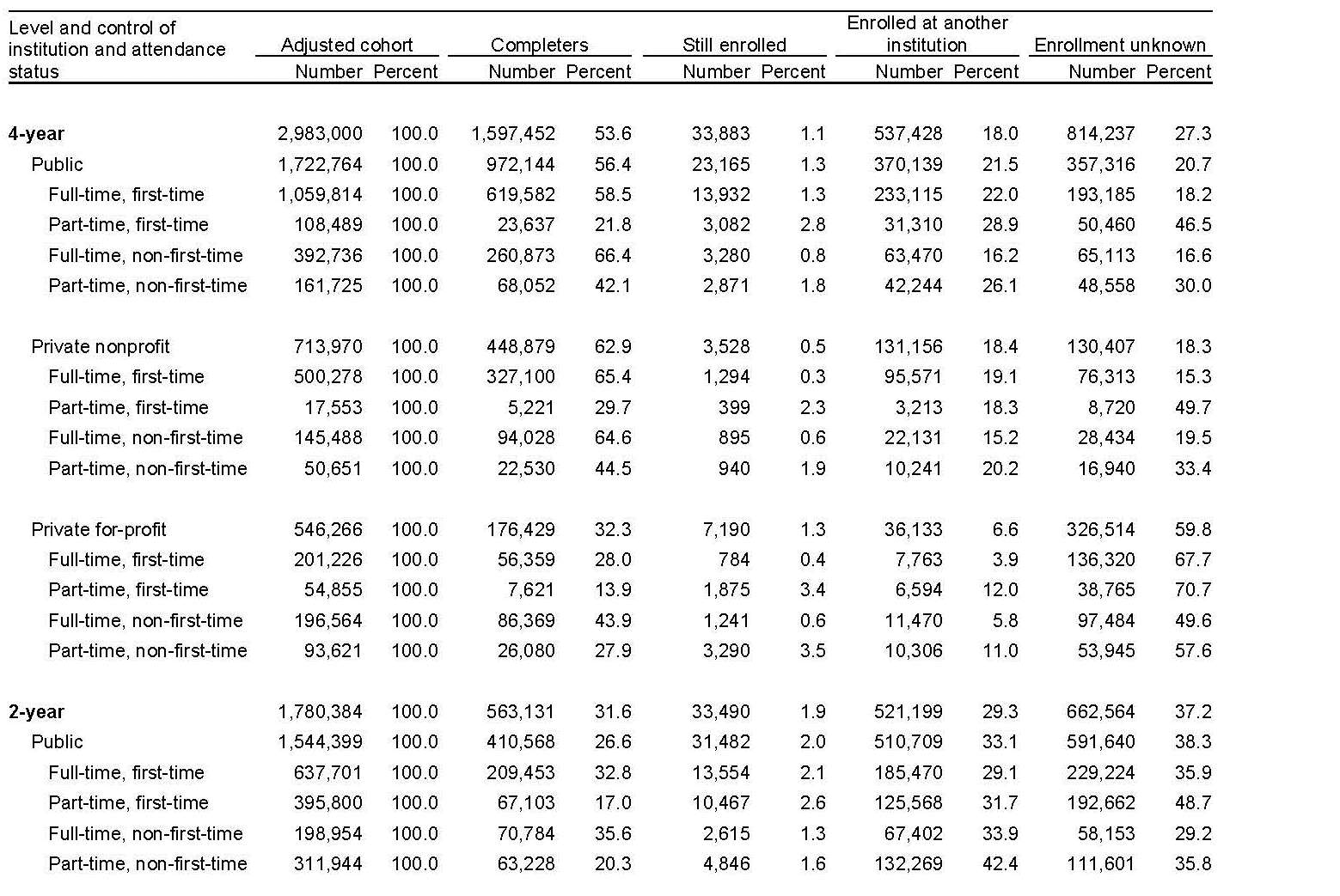 Table shows enrollment broken down by institution type (public or private, 4-year or 2-year, for-profit or nonprofit), student characteristics (full-time first-time, part-time first-time, full-time non-first-time, and part-time non-first time), and student outcomes (completed degree, still enrolled, enrolled at another institution, enrollment unknown).