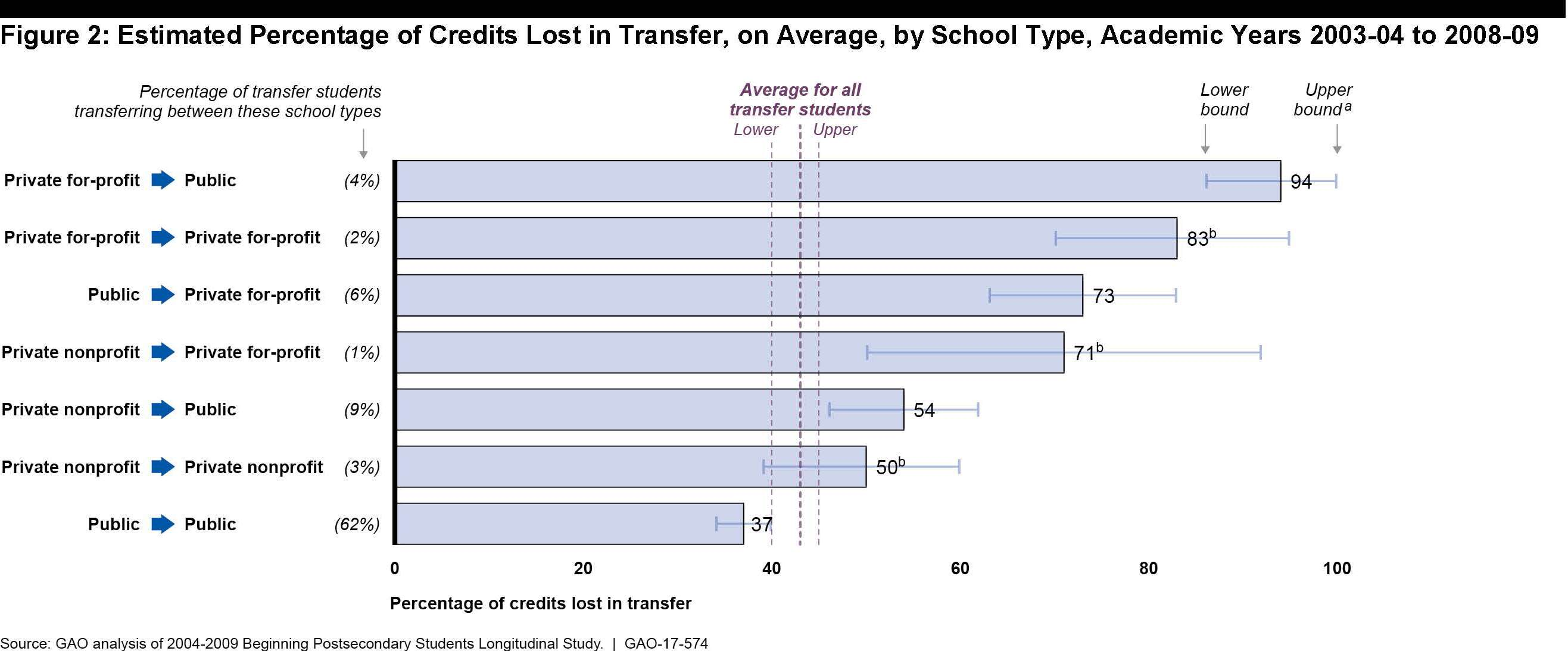 Figure 2: Estimated Percentage of Credits Lost in Transfer, on Average, by School Type, Academic Years 2003-04. Bar chart shows percentages of students transferring by type of institution, and percentage of credits lost in transfer. For students transferring from private for-profit to public (4 percent), 94 percent of credits are lost. For students transferring from private for-profit to private for-profit (2 percent), 83 percent of credits are lost. For students transferring from public to private for-profit (6 percent), 73 percent of credits are lost. For students transferring from private nonprofit to private for-profit (1 percent), 71 percent of credits are lost. For students transferring from private nonprofit to public (9 percent), 54 percent of credits are lost. For students transferring from private nonprofit to private nonprofit (3 percent), 50 percent of credits are lost. For students transferring from public to public (62 percent), 37 percent of credits are lost. Source: GAO analysis of 2003-2009 Beginning Postsecondary Students Longitudinal Study.