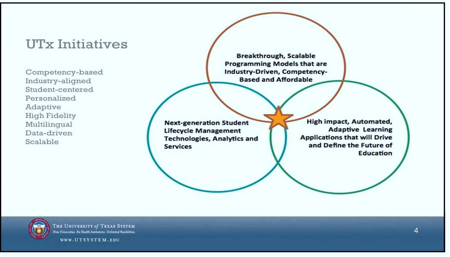 Graphic from the University of Texas System on UTx Initiatives: competency based, industry aligned, student centered, personalized, adaptive, high fidelity, multilingual, data driven, scalable. Venn diagram shows intersection of three segments: Next-generation student lifecycle management technologies, analytics, and services, for one; Breakthrough, scalable programming models that are industry-driven competency based and affordable, for another; and High-impact, automated, adaptive learning applications that will drive and define the future of education for a third.