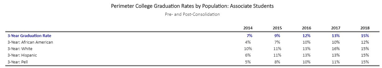 Perimeter College Graduation Rates by Population