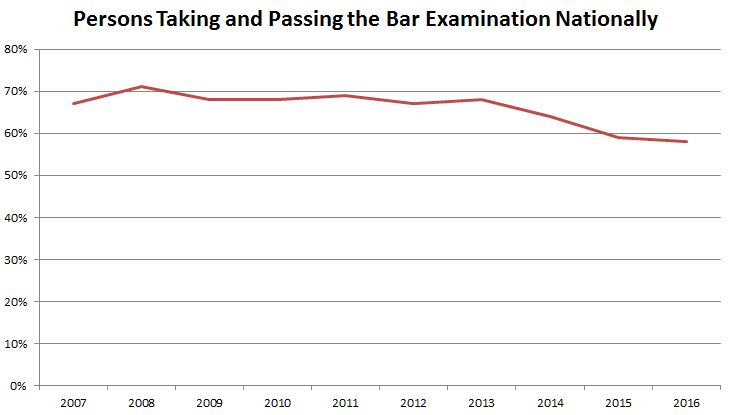 Line graph: Persons taking and passing the bar examination nationally. Graph begins in 2007 with roughly 68 percent of test takers passing, rising to over 70 percent in 2008 before declining to 58 percent in 2016.