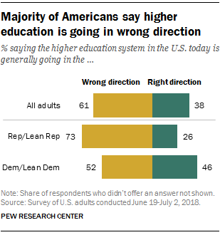 graphic regarding Democrat or Republican Quiz for Students Printable identified as Study: Highest People feel significant ed is headed within erroneous