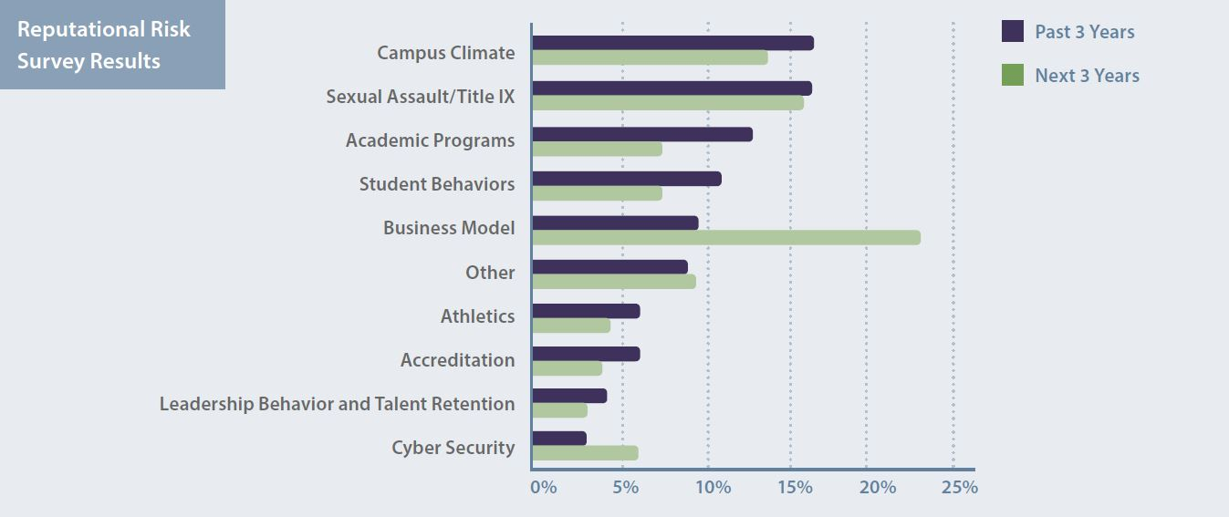 Bar chart titled Reputational Risk Survey Results. Compares data from the past three years and projected over the next three years in the following areas: campus climate, sexual assault/Title IX, academic programs, student behaviors, business model, athletics, accreditation, leadership behavior and talent retention, cybersecurity, and other.