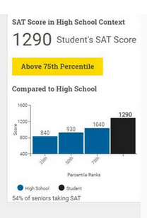 The College Board's new index raises many questions and