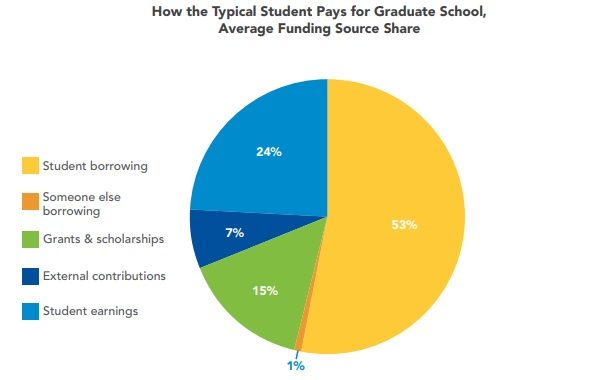 Pie chart: How the typical student pays for graduate school, average funding source share: 53 percent from student borrowing, 24 percent from student earnings, 15 percent from grants and scholarships, 7 percent from external contributions and 1 percent from someone else borrowing.
