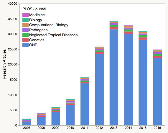 Open Access Mega Journal Plos One Continues To Shrink