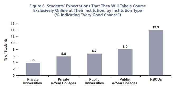 Chart credit: Higher Education Research Institute