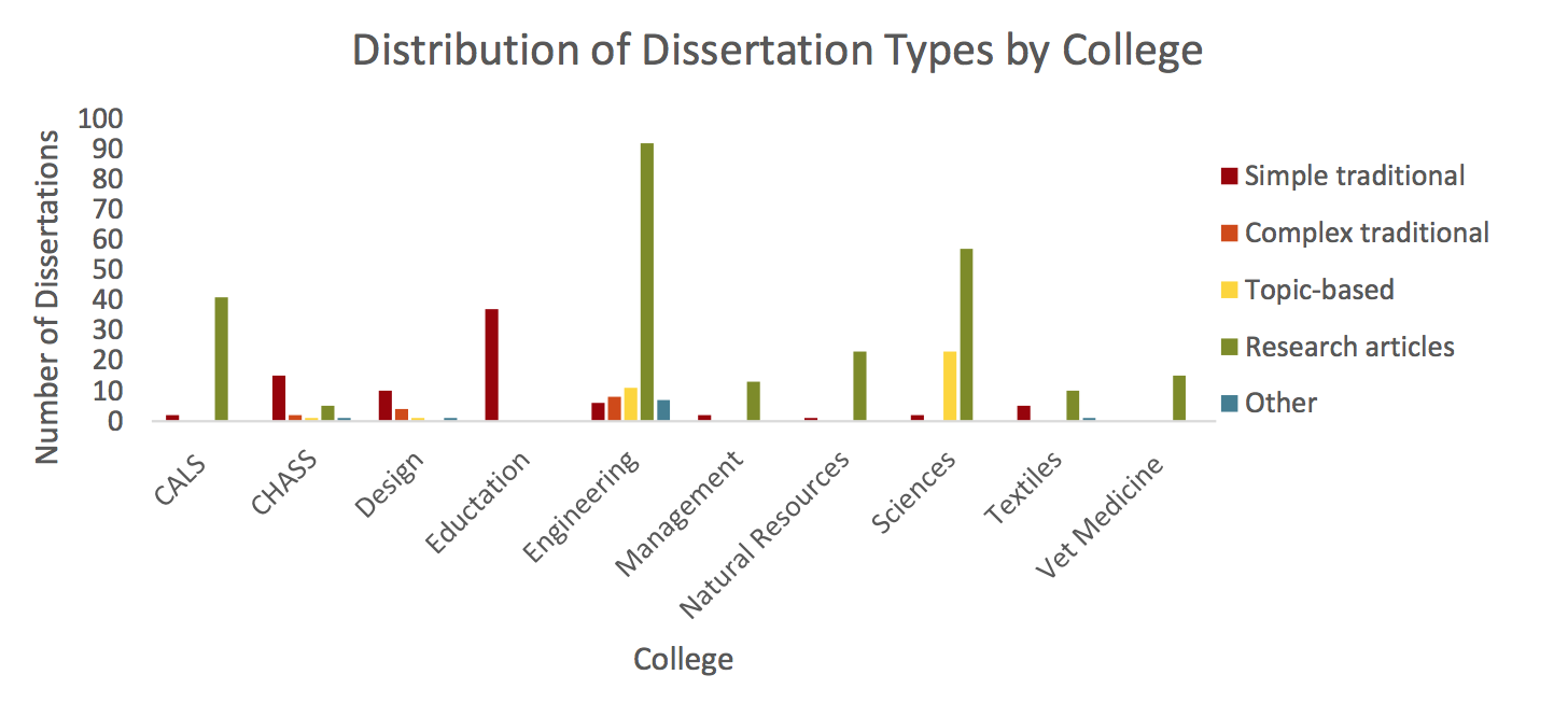 Disciplinary orientation in a dissertation