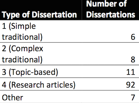 dissertations in the humanities