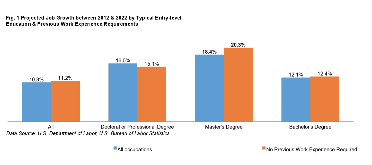graduate school group seeks a framework for master s degrees yet growth of jobs requiring a master s is only expected to grow through 2022 according to information from the bureau of labor statistics