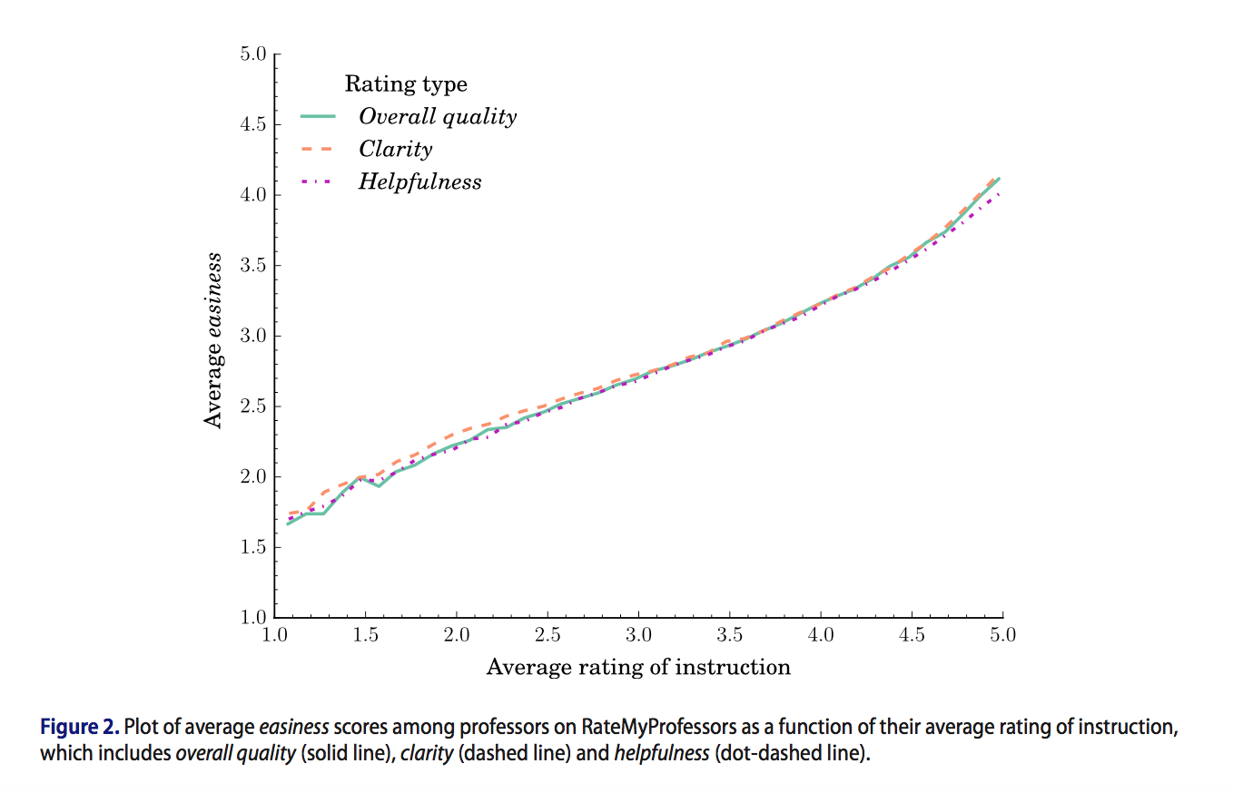 study of online ratings of professors suggest scores vary and sigh professors rated as attractive also had higher overall teaching scores that s why the study excluded hot professors from its gender analysis